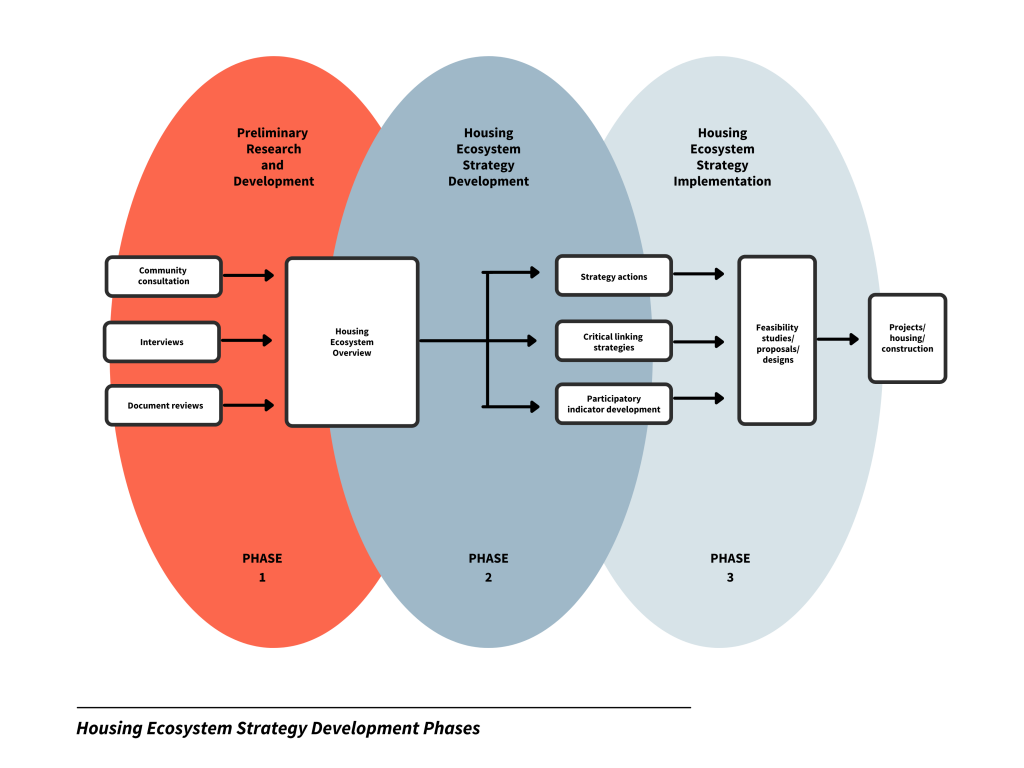 Housing Ecosystem Strategy (Ecotrust Canada graphic 2020)